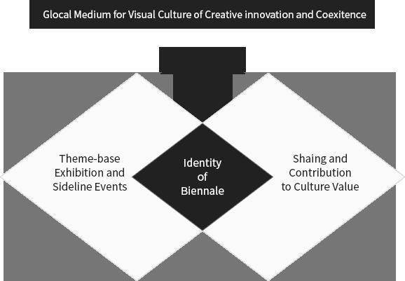 창의적인 혁신과 공존의 글로컬 시각화문화 매개처
